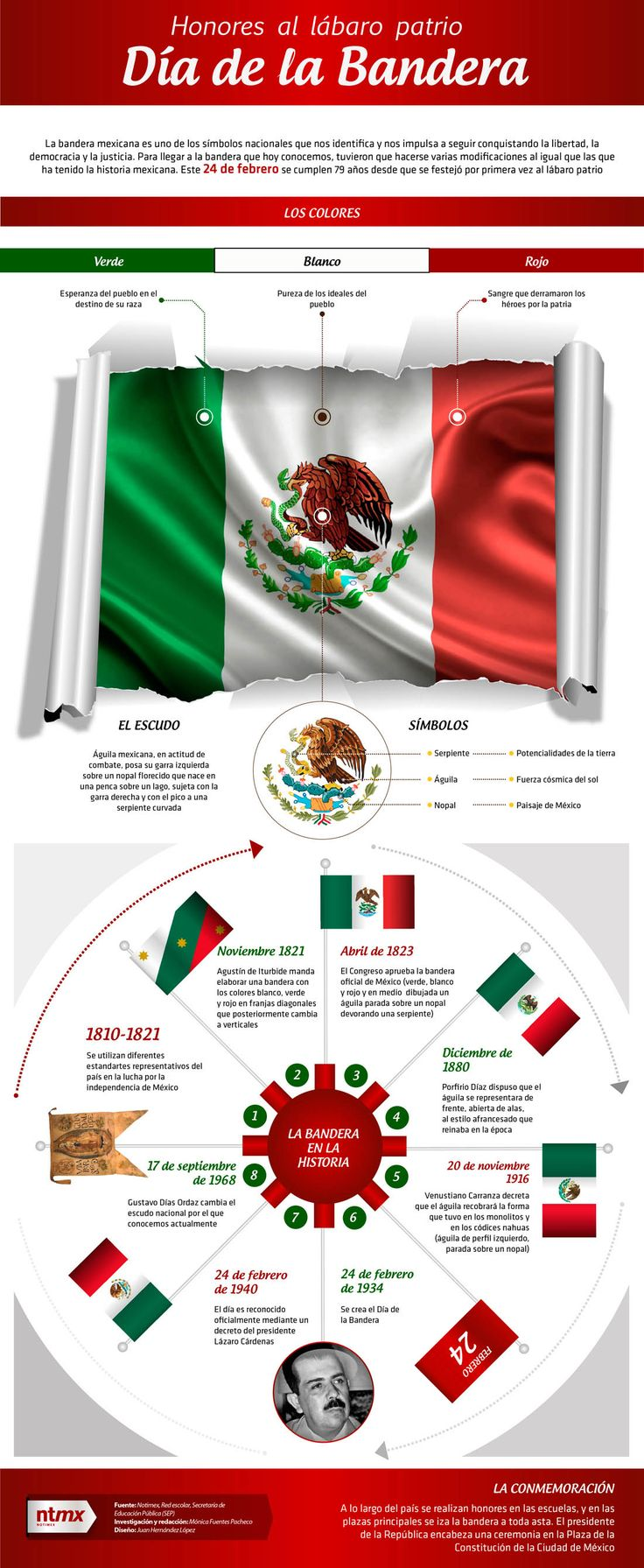 mx-flag-facts