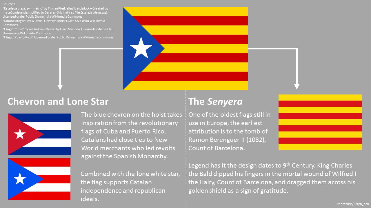The cuban flags descendents portland flag association infographic by redditor utpabcn biocorpaavc Choice Image