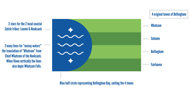 Bellingham-City-Flag